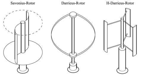 Standard Types Of Vertical-axis Wind Turbines [13