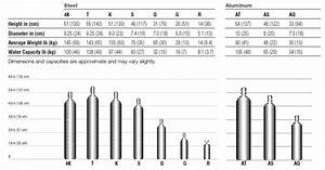 Welding Gas Cylinder Size Chart From Praxairdirect Com