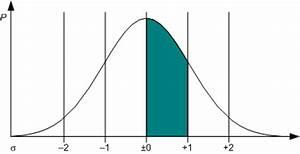 Normalverteilung Wahrscheinlichkeit Berechnen : gau ohne schrecken so funktioniert das rechnen mit der ~ Themetempest.com Abrechnung