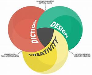 Design Venn