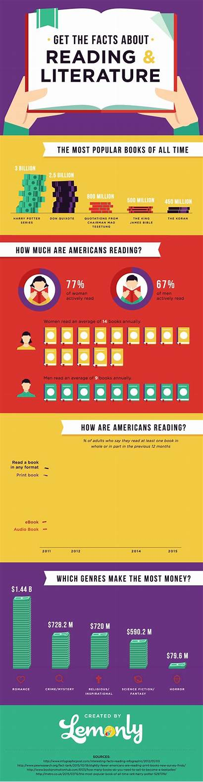 Facts Reading Gifographic Literature Infographic Infographics Lemonly