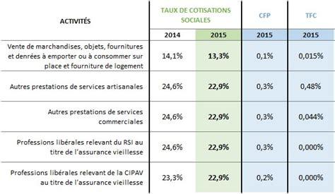 auto entrepreneur chambre de commerce autoentrepreneur moins de cotisations en 2015