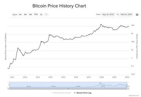 What if i had bought $ worth of bitcoin. Why Bitcoin Doesn't Feel Like a Bull Market - The Capital ...