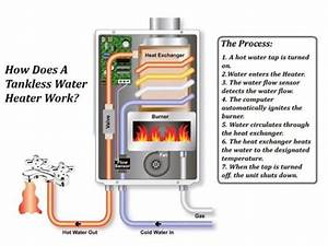 Is A Tankless Water Heater The Right Choice  U2013 Tips From