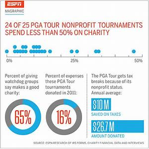 "ESPN Outside The Lines Reports On PGA Tour As A ""Charity ..."