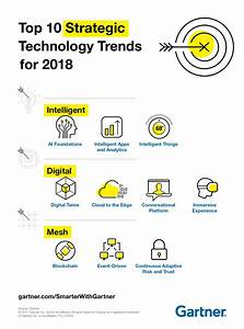 Gartner Top 10 Strategic Technology Trends for 2018 AI ...