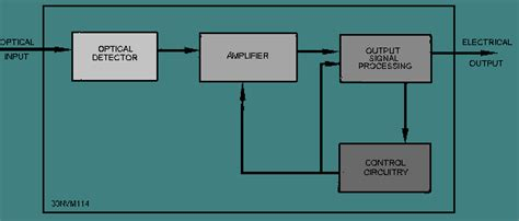 Fiber Optic Receivers Selection Guide Engineering