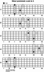 Best Minor Pentatonic Diagram I Have Found So Far    Guitar