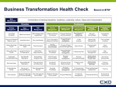 Business Transformation Health Check Ppt Download