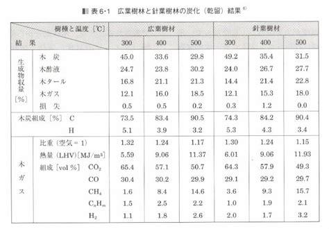 taux d humidit dans une chambre de b b taux humidité maison trouver le taux d 39 humidit id al