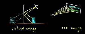 Tatiksha U0026 39 S Physics Blog     Obj  3 16 Construct Ray Diagrams To Illustrate The Formation Of A