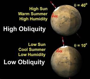 What Is Obliquity  U2013 A Celestial Body And Earths Axial Tilt