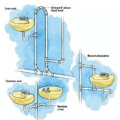 Snaking A Kitchen Sink by Franke Mechanical Principles Of Venting