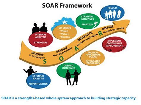 ai summit soar tools  strategic planning