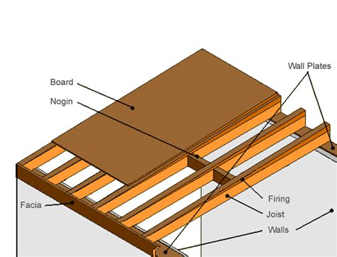 Ceiling Joist Definition by Flat Roof Rafters Pictures To Pin On Pinsdaddy