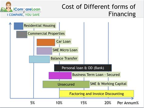Types Of Loans In Singapore