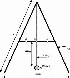 The  U0026 39 A U0026 39  Frame  Practical Action Brief