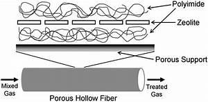 Fig   6   Schematic Of Mixed Matrix Membranes Hollow Fiber