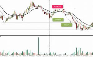 Tradingview Share Chart Daily Charts Should Day Traders Use Them Share Market Pro