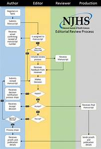 Review Process  U2013 National Journal Of Health Sciences