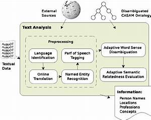A Schematic Diagram Of The Text Analysis Process