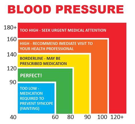blood pressure click