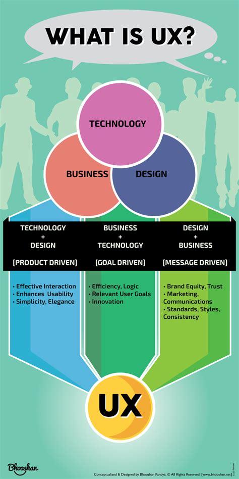 what is ux design what is ux bhooshan pandya