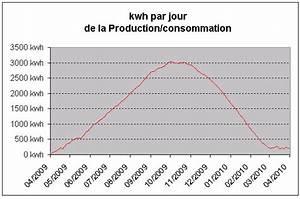 production et consommation energetique d39une maison a With energie d une maison 6 consommation denergie definition