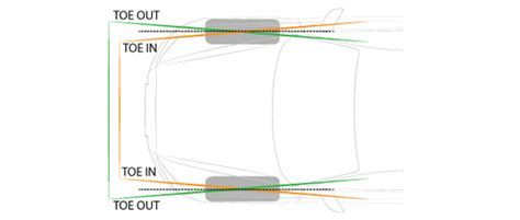 The Different Types Of Wheel Alignments And How They Work