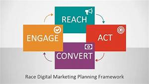 RACE Digital Marketing Planning Framework PowerPoint ...