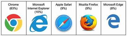 Browser Basics Browsers