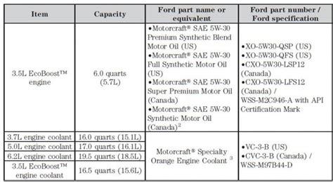 oil capacity  oil grade ford  forum community