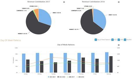 changing role  future  revenue management