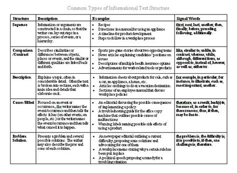 All Worksheets » Informational Text Worksheets  Printable Worksheets Guide For Children And Parents