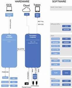 Dronecode Platform Overview  U00b7 Px4 Developer Guide