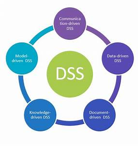 Decision Support System  U201creview  Decide And Act
