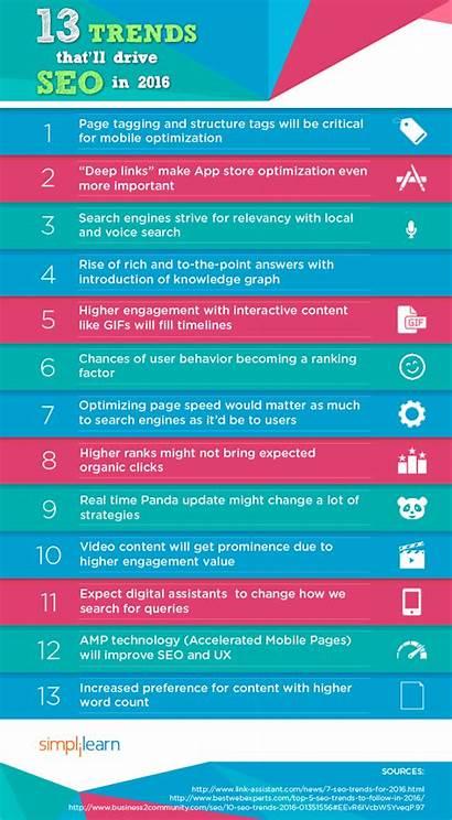 Seo Trends Drive Infographic Marketing Interesting Simplilearn