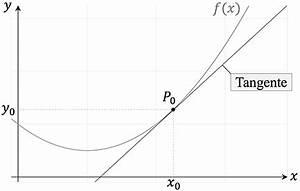 Tangente Berechnen Mit Punkt : tangentengleichung sekantengleichung studyhelp ~ Themetempest.com Abrechnung