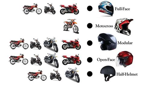 What Are The Types Of Motorcycle Helmets? For More Info