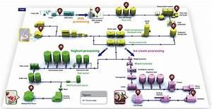 Dairy Milk Processing Machinery  U0026 Equipment Supplier