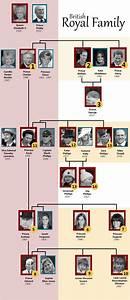 royal bloodline england house of tudor genealogy chart ...
