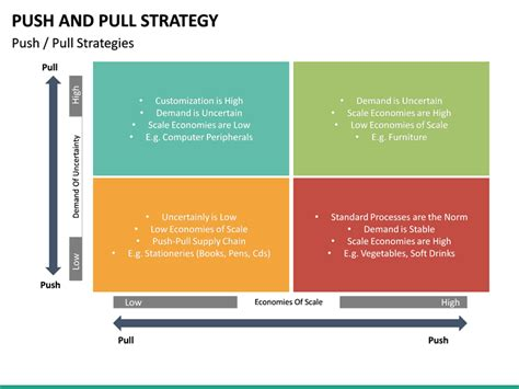 push  pull strategy powerpoint template sketchbubble