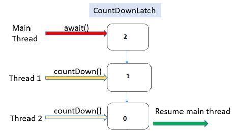 algorithms forum multithreading countdownlatch in java