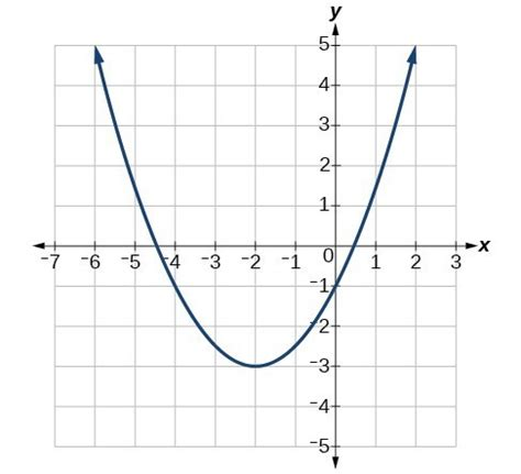 Understand How The Graph Of A Parabola Is Related To Its