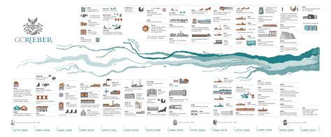 timeline illustration   historic development  gc