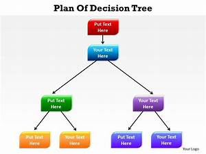 Plan Of Decision Tree Arranged In A Hierarchy Going