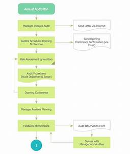 8 Best Images About Finance And Accounting  U2014 Audit Flowcharts On Pinterest