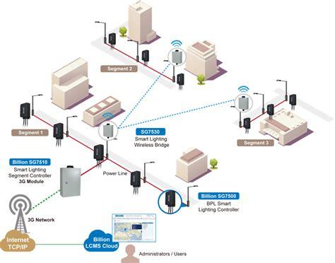 Smart Lighting Systems by Billion Sg7500 Intelligent Power Line Lighting