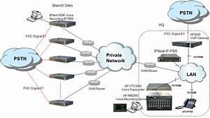 Ip Telephony Voice Recording Solution