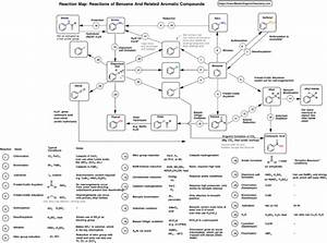 A Reaction Map  Pdf  For Benzene And Aromatic Compounds